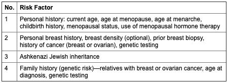 international breast cancer intervention study instrument