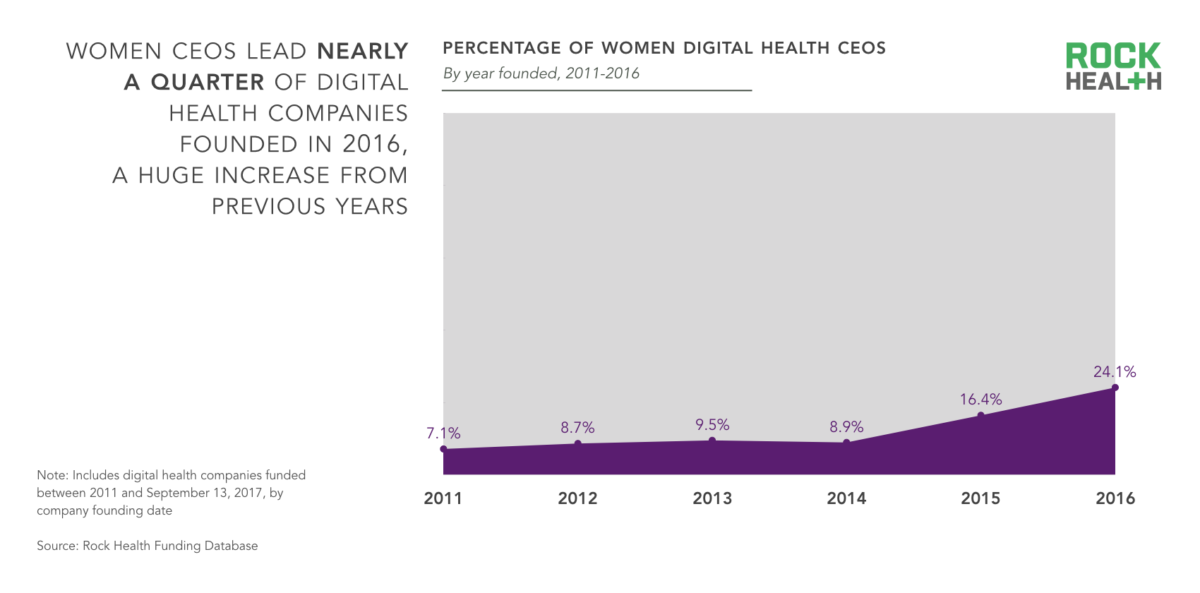 State-of-Women-in-Healthcare-2017_DH-CEOs-1200x593.png