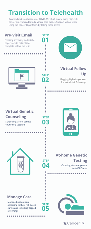 Virtual Care Transition