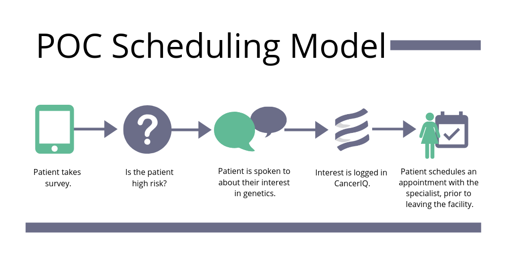 cancer risk assessment point of care scheduling implementation model-1