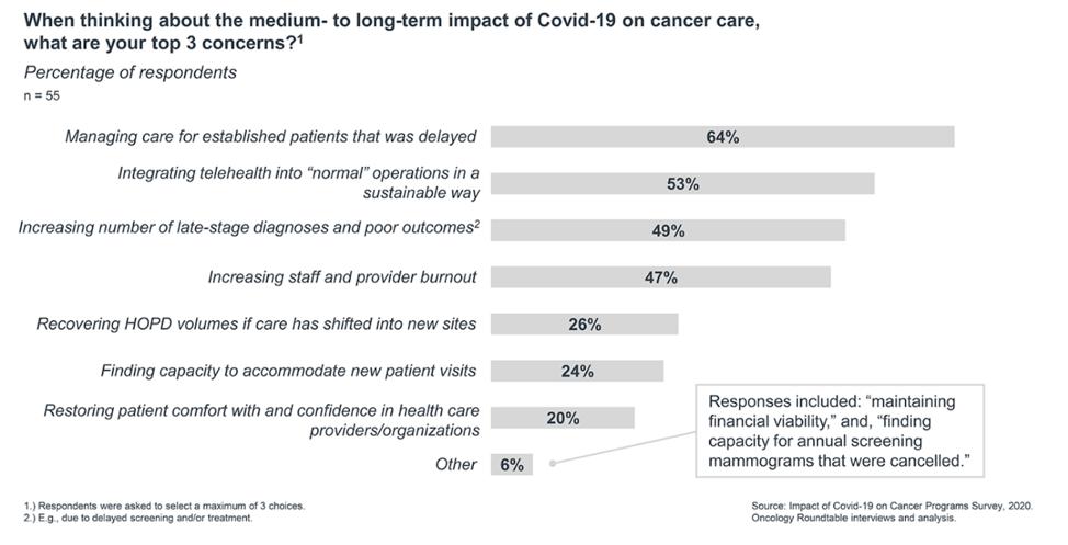 impact of covid19 graph