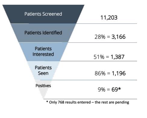 Clinical Impact